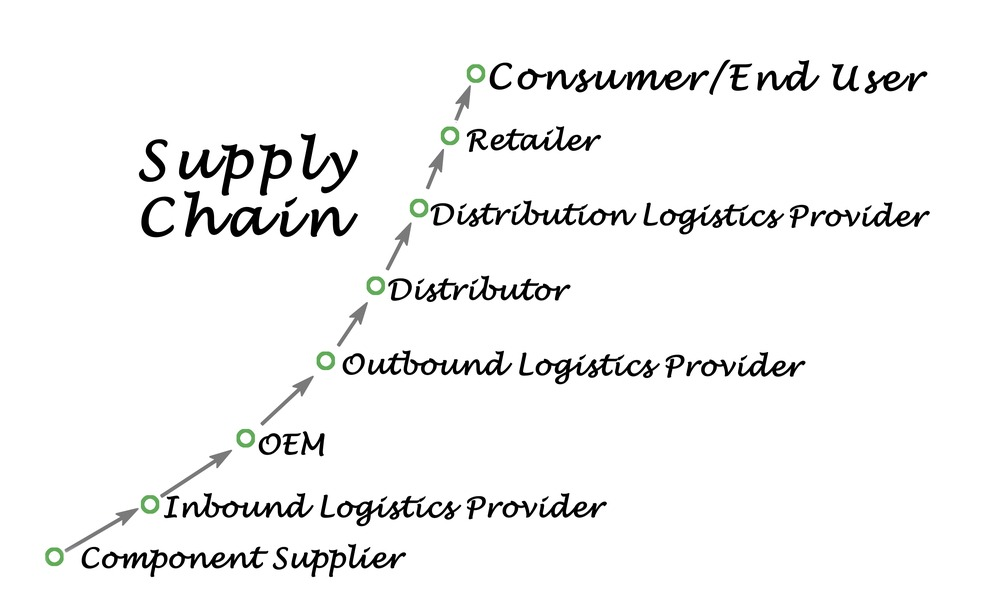 supply chain inbound logistics