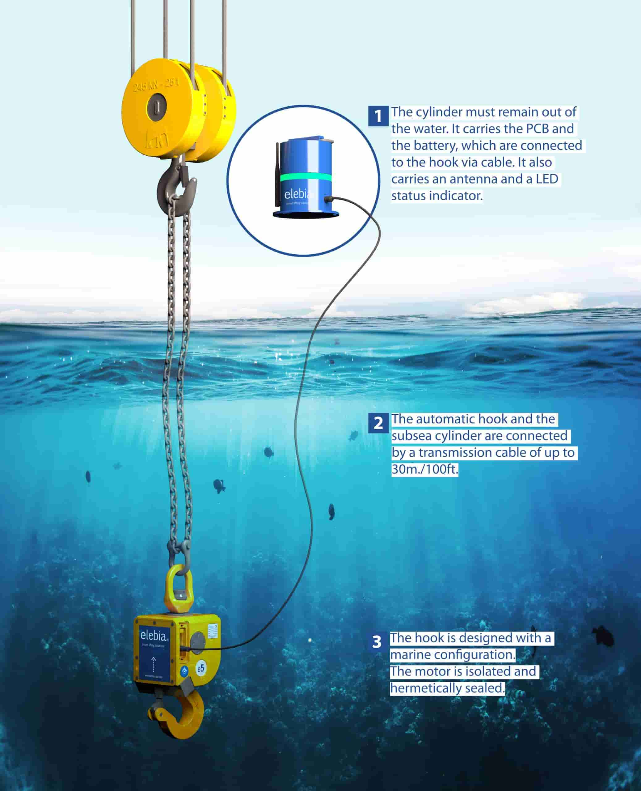 subsea infographic 1 scaled - Subsea Hook