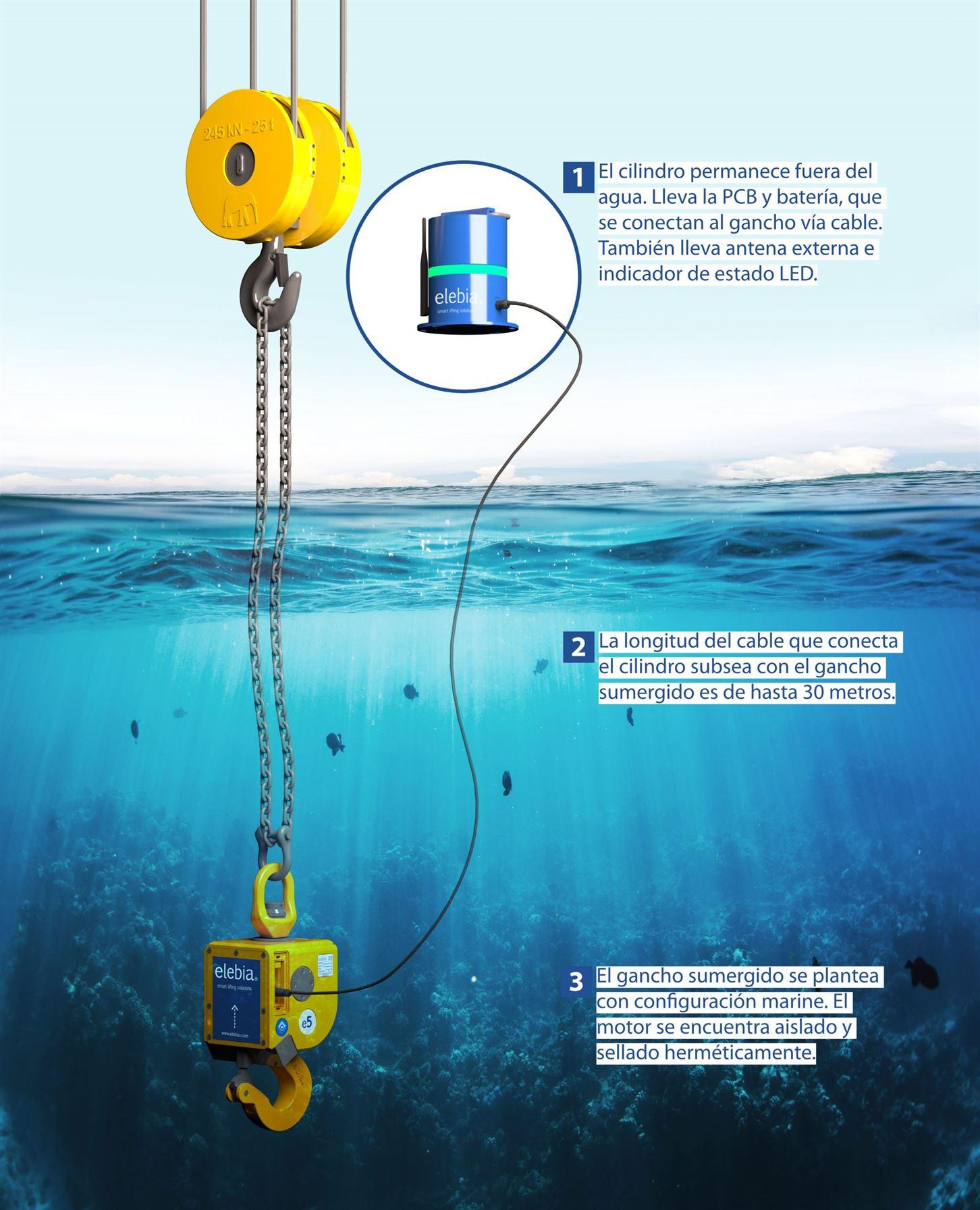 subsea infografia scaled - Gancho Submarino