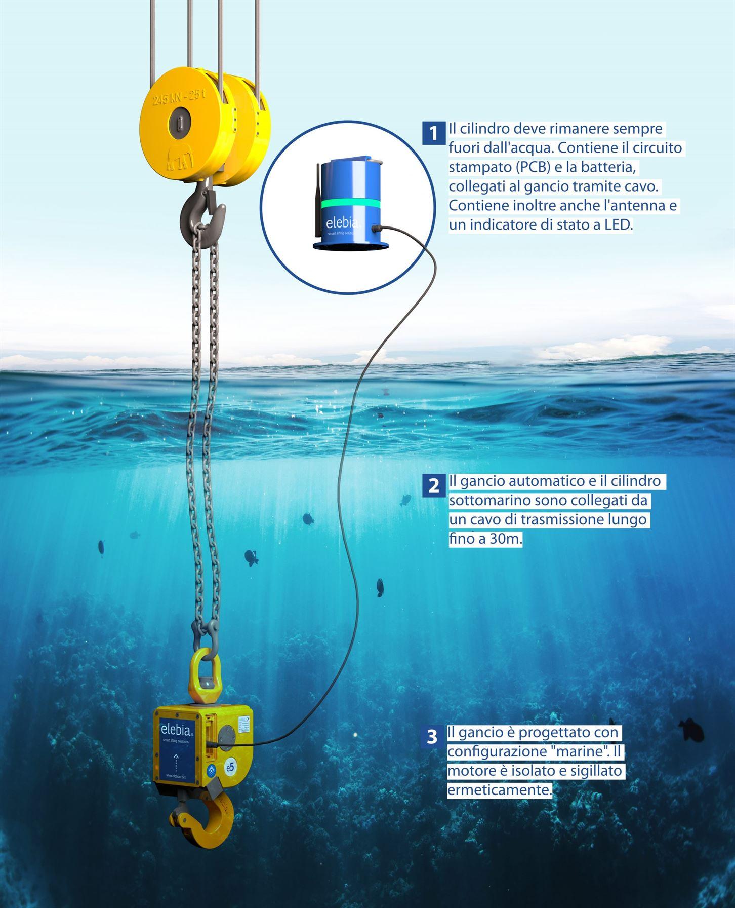 Gancio Sottomarino scaled - Gancio Sottomarino